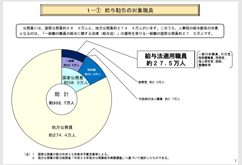 公務員のグラフ