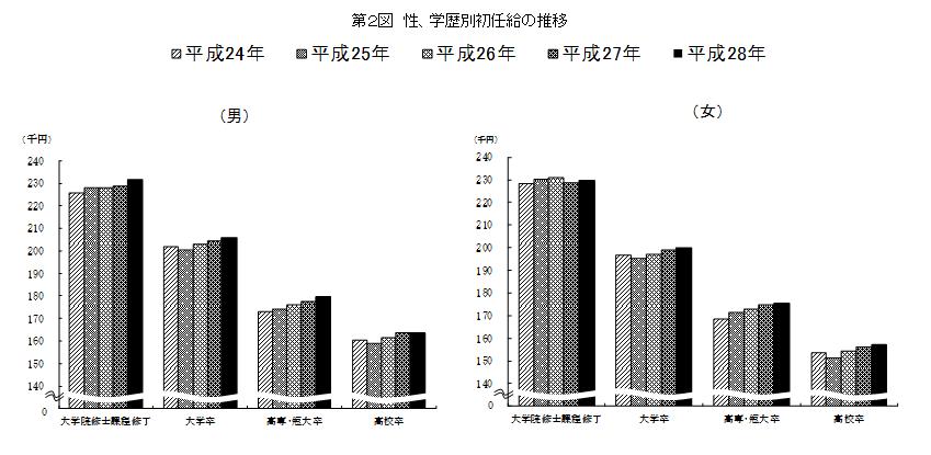 日本の初任給のグラフ