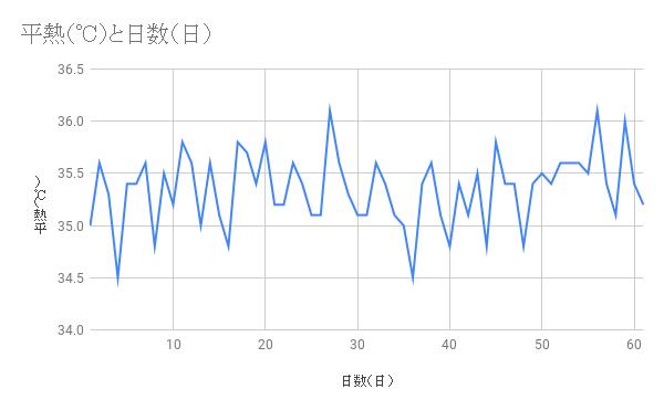 毎日の体温グラフ
