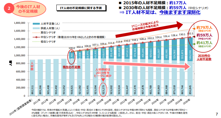 経産省グラフ