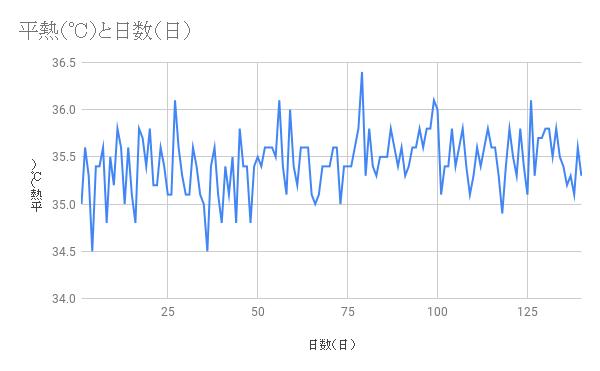 体温グラフ